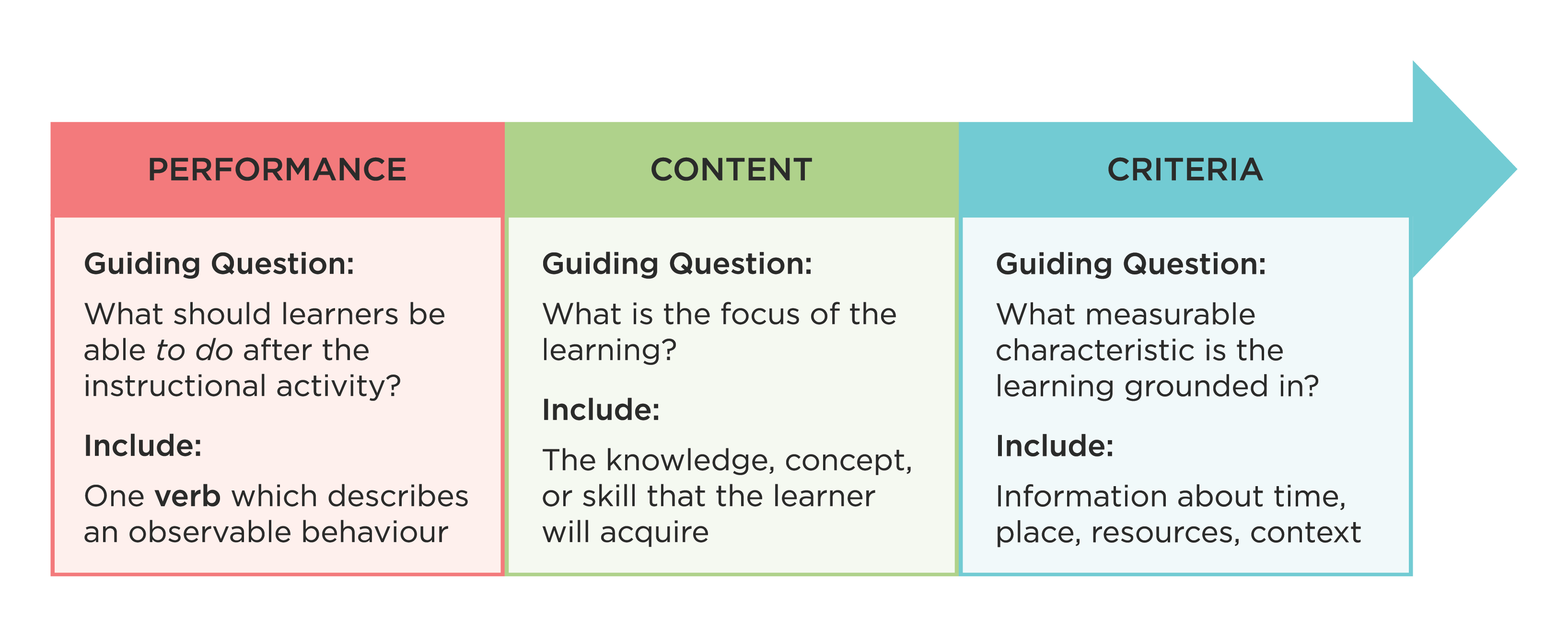 Performance, Content and Criteria as the three parts of a well-constructed learning outcome. Consider the guiding question: What should the learners be able to know and do in the end, and what are the measurable characteristics that their learning is grounded in?