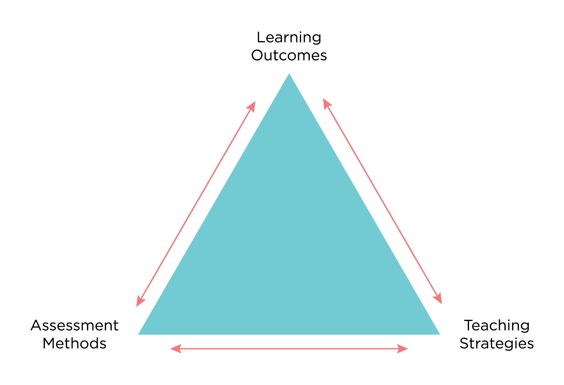 Constructive alignment is achieving coherence between Learning Outcomes, Assessment methods, and Teaching Strategies, we can think of these three areas as the three points in a triangle.